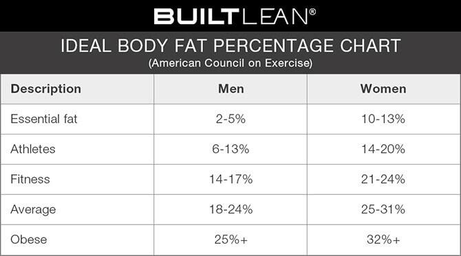 hoeveel procent lichaamsvet is gezond